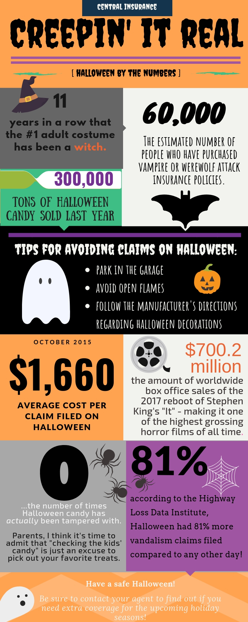 creepin' it real: halloweenthe numbers | central insurance companies